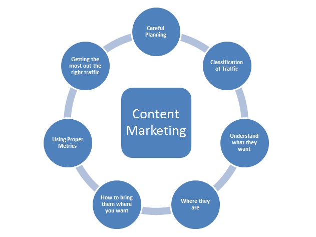 content-marketing-services-in-bangalore